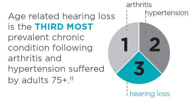 Hearing loss is the third most prevalent age-related disability following arthritis and hypertension suffered by adults 75+.